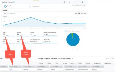 Google Analytics Cross-Property Roll-Up Reporting (Or How To Aggregate Data From Multiple Websites Into One Always-Up-to-Date Report)